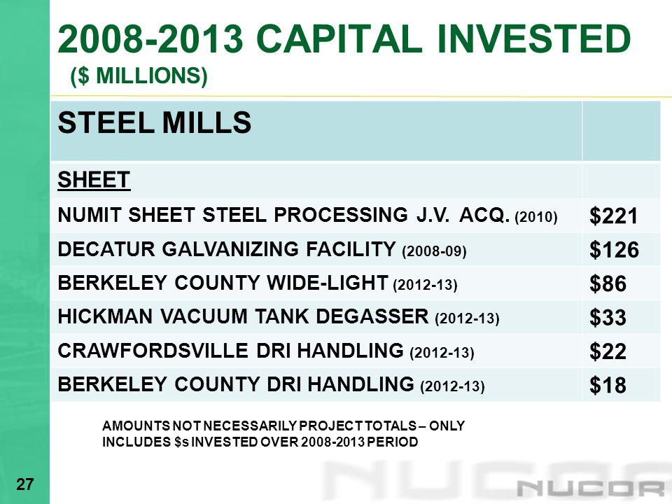 2008-2013 CAPITAL INVESTED ($ MILLIONS) STEEL MILLS SHEET NUMIT SHEET STEEL PROCESSING J.V.