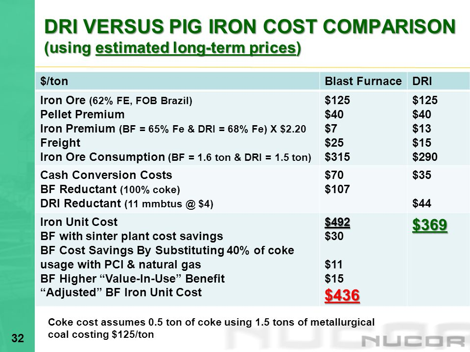 DRI VERSUS PIG IRON COST COMPARISON (using estimated long-term prices) 32 $/tonBlast FurnaceDRI Iron Ore (62% FE, FOB Brazil) Pellet Premium Iron Premium (BF = 65% Fe & DRI = 68% Fe) X $2.20 Freight Iron Ore Consumption (BF = 1.6 ton & DRI = 1.5 ton) $125 $40 $7 $25 $315 $125 $40 $13 $15 $290 Cash Conversion Costs BF Reductant (100% coke) DRI Reductant (11 mmbtus @ $4) $70 $107 $35 $44 Iron Unit Cost BF with sinter plant cost savings BF Cost Savings By Substituting 40% of coke usage with PCI & natural gas BF Higher Value-In-Use Benefit Adjusted BF Iron Unit Cost$492 $30 $11 $15$436$369 Coke cost assumes 0.5 ton of coke using 1.5 tons of metallurgical coal costing $125/ton