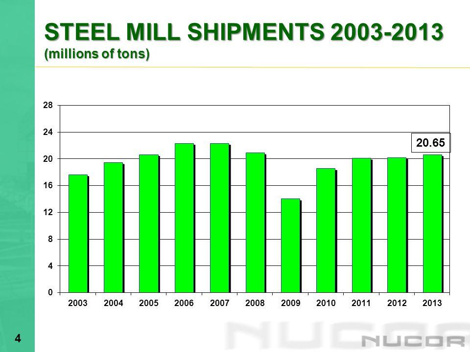 4 STEEL MILL SHIPMENTS 2003-2013 (millions of tons) 20.65