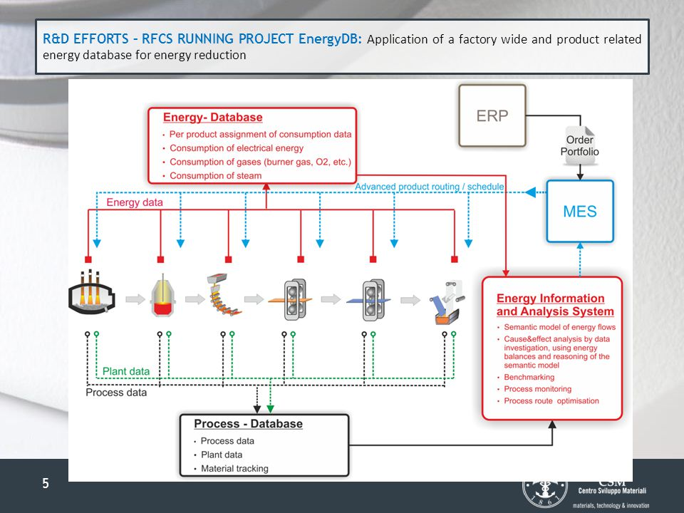 5 R&D EFFORTS – RFCS RUNNING PROJECT EnergyDB: Application of a factory wide and product related energy database for energy reduction