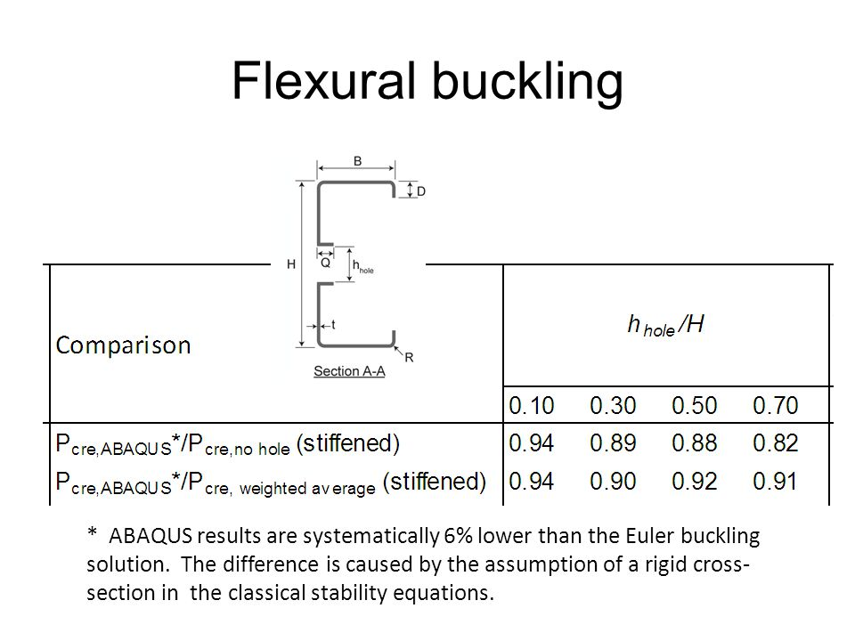 For evenly spaced holes: Holes at the midlength of a column reduce P cre the most Flexural buckling * ABAQUS results are systematically 6% lower than the Euler buckling solution.