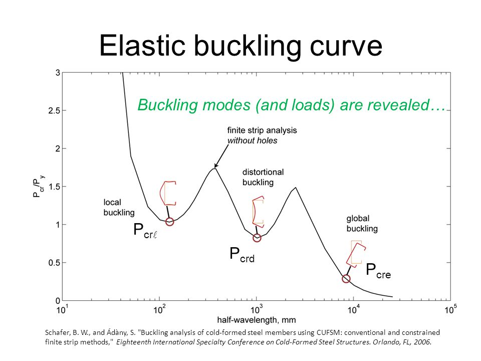 Elastic buckling curve Buckling modes (and loads) are revealed… P cr P crd P cre Schafer, B.