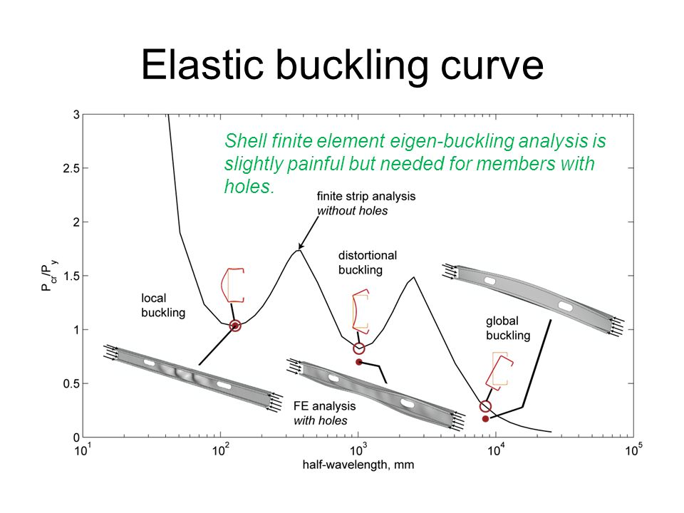 Elastic buckling curve Shell finite element eigen-buckling analysis is slightly painful but needed for members with holes.
