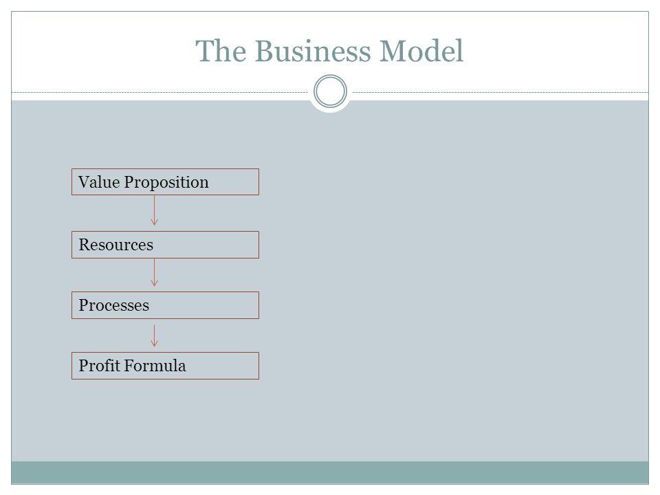 The Business Model Value Proposition Resources Processes Profit Formula
