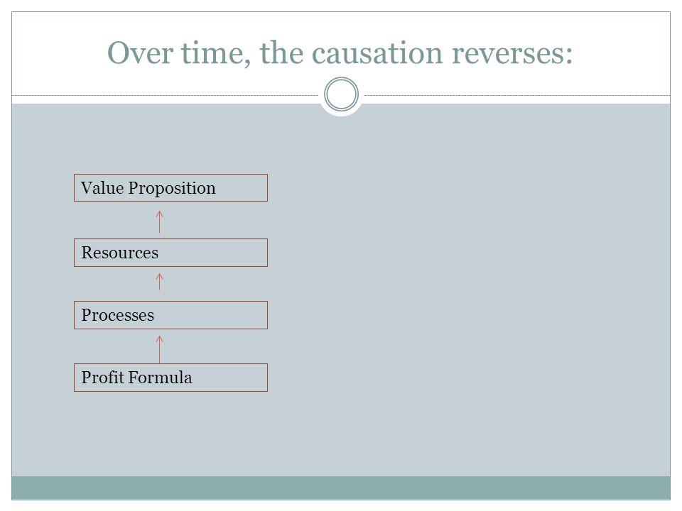 Over time, the causation reverses: Value Proposition Resources Processes Profit Formula