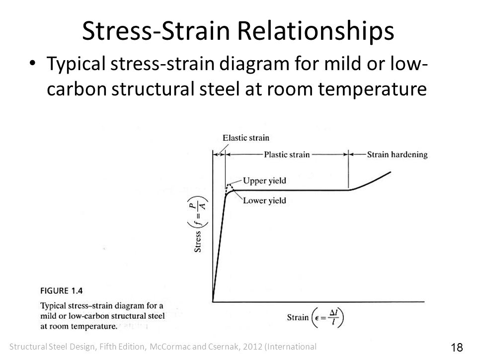 Stress-Strain Relationships Typical stress-strain diagram for mild or low- carbon structural steel at room temperature Structural Steel Design, Fifth