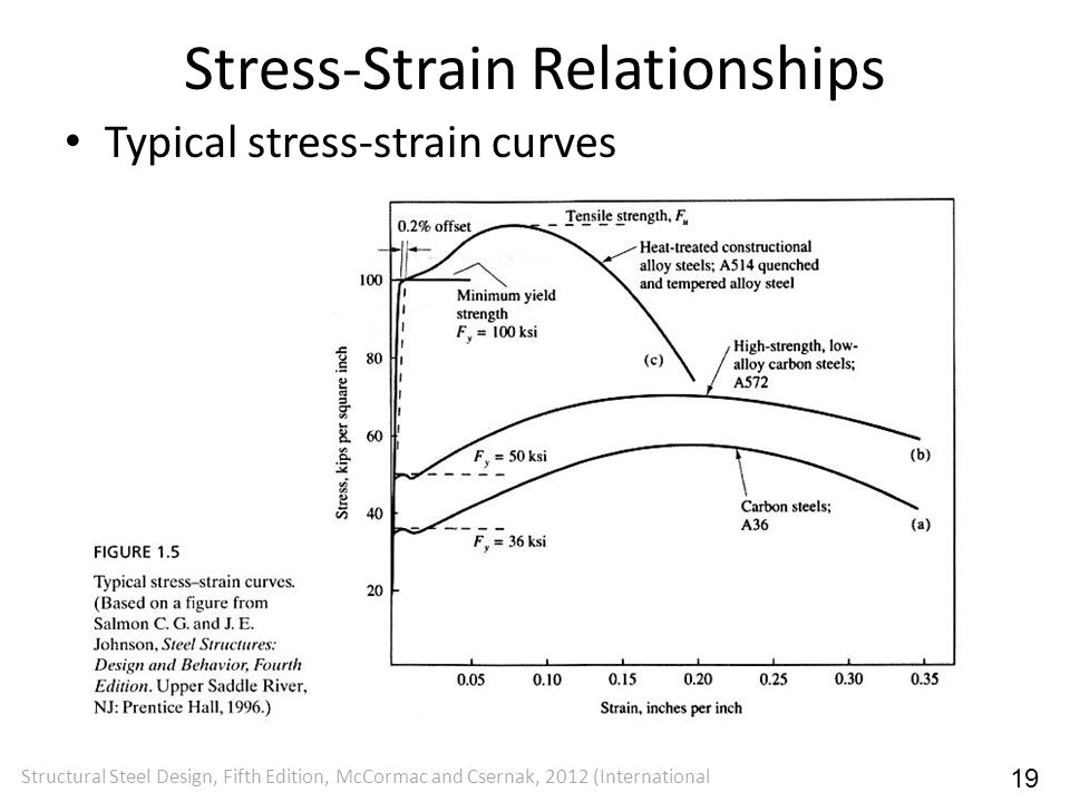Stress-Strain Relationships Typical stress-strain curves Structural Steel Design, Fifth Edition, McCormac and Csernak, 2012 (International 19
