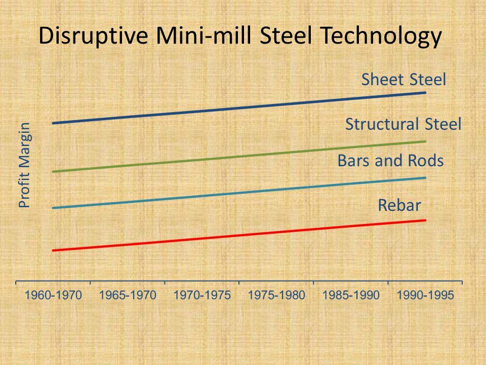 Disruptive Mini-mill Steel Technology Rebar Bars and Rods Structural Steel Sheet Steel Profit Margin
