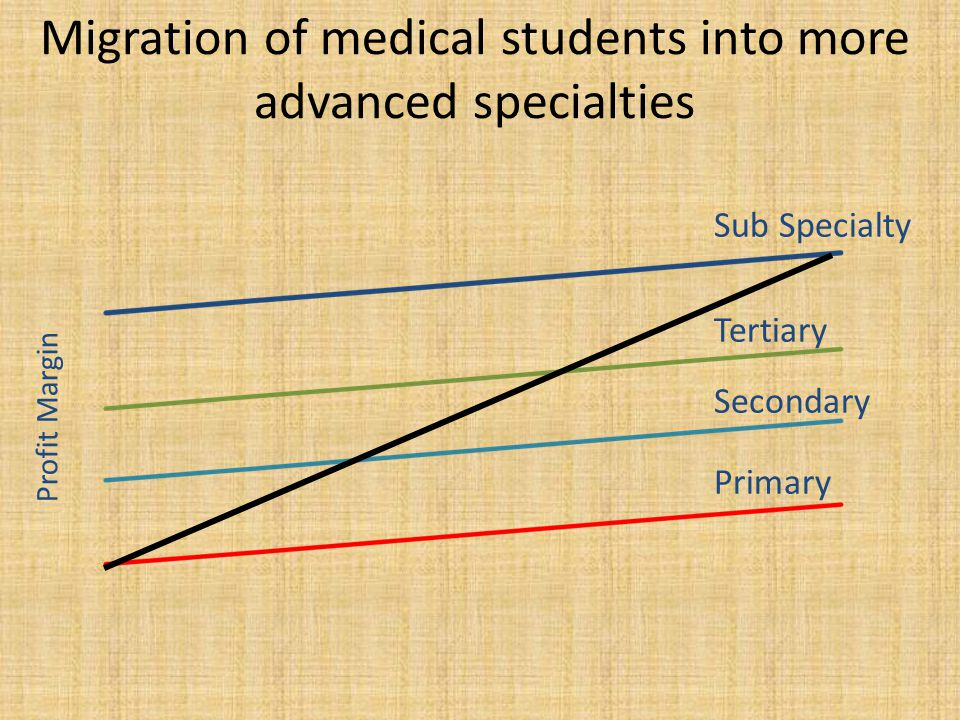 Migration of medical students into more advanced specialties Primary Secondary Tertiary Sub Specialty Profit Margin