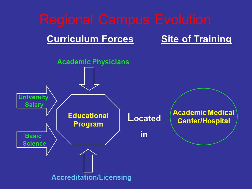 Curriculum ForcesSite of Training Educational Program Basic Science University Salary L ocated in Academic Medical Center/Hospital Regional Campus Evolution Academic Physicians Accreditation/Licensing
