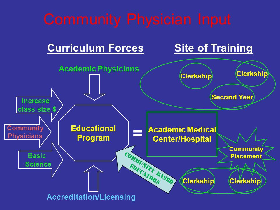Increase class size $ = Community Physician Input Community Physicians Academic Medical Center/Hospital Clerkship Second Year Community Placement Cler