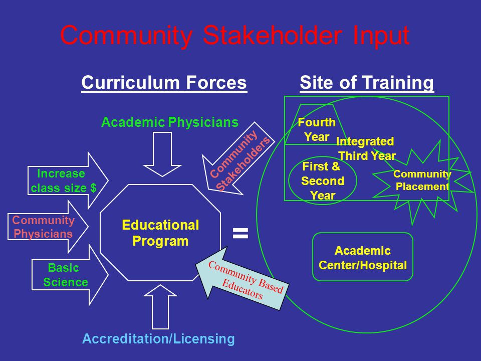 = Community Stakeholder Input Community Placement Integrated Third Year First & Second Year Increase class size $ Community Physicians Curriculum Forces Educational Program Basic Science Academic Physicians Accreditation/Licensing Community Stakeholders Site of Training Academic Center/Hospital Fourth Year Community Based Educators