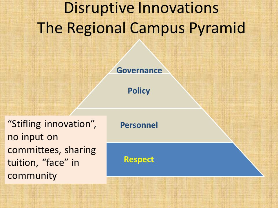 Disruptive Innovations The Regional Campus Pyramid Governance Policy Personnel Respect Stifling innovation, no input on committees, sharing tuition, face in community