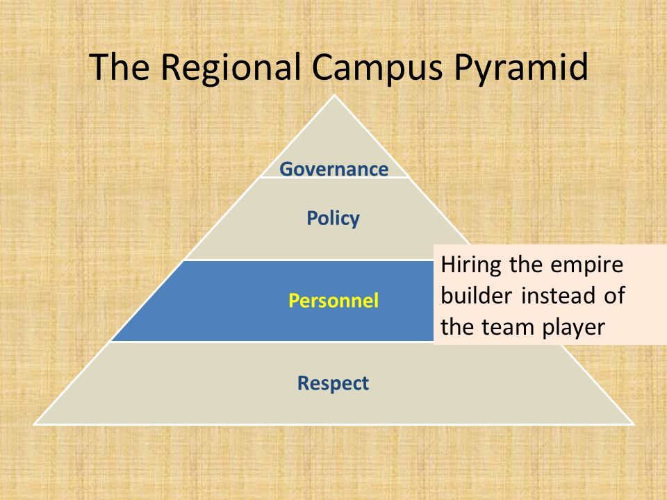 The Regional Campus Pyramid Governance Policy Personnel Respect Hiring the empire builder instead of the team player