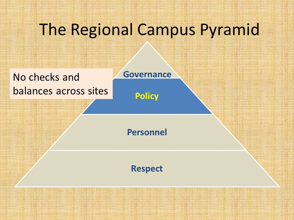 The Regional Campus Pyramid Governance Policy Personnel Respect No checks and balances across sites
