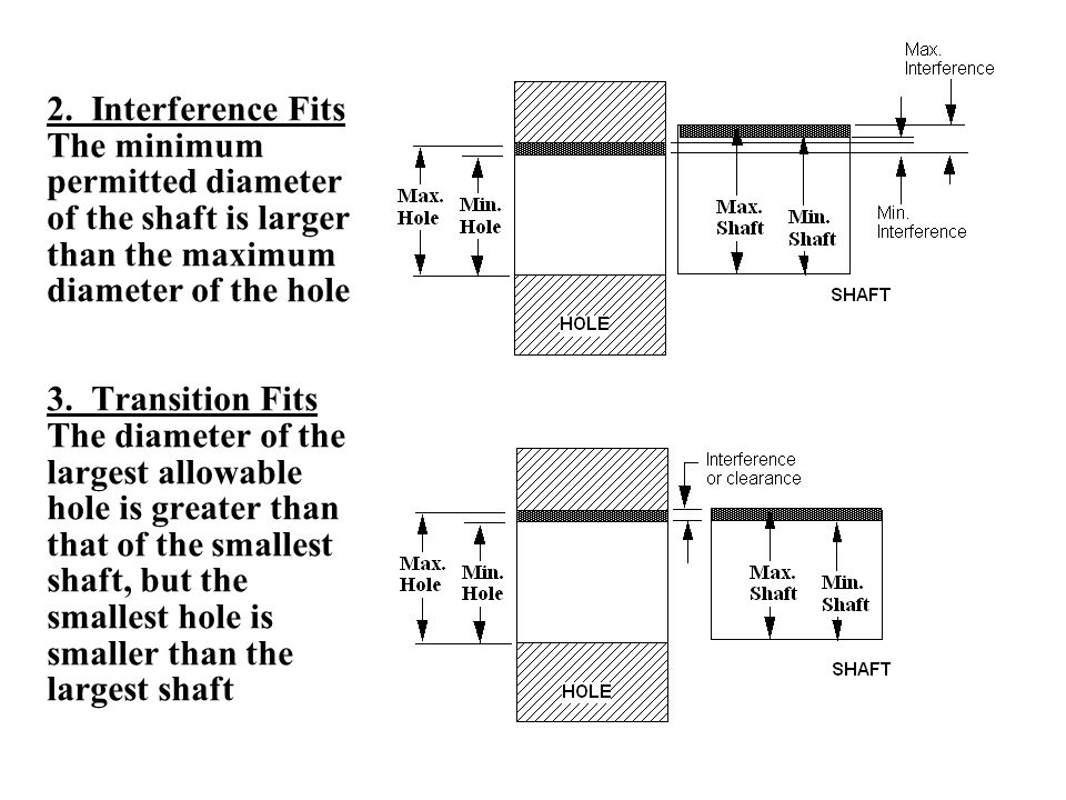 2. Interference Fits The minimum permitted diameter of the shaft is larger than the maximum diameter of the hole 3. Transition Fits The diameter of th