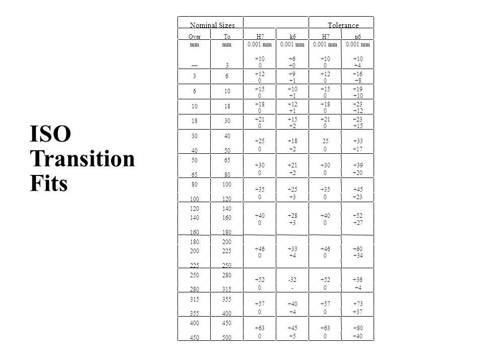 Nominal SizesTolerance OverToH7k6H7n6 mm –– mm 3 0.001 mm +10 0 0.001 mm +6 +0 0.001 mm +10 0 0.001 mm +10 +4 36 +12 0 +9 +1 +12 0 +16 +8 610 +15 0 +1