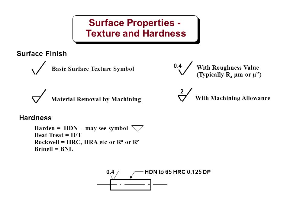 Basic Surface Texture Symbol With Roughness Value (Typically R a µm or µ) 0.4 Material Removal by Machining With Machining Allowance 2 Harden = HDN -