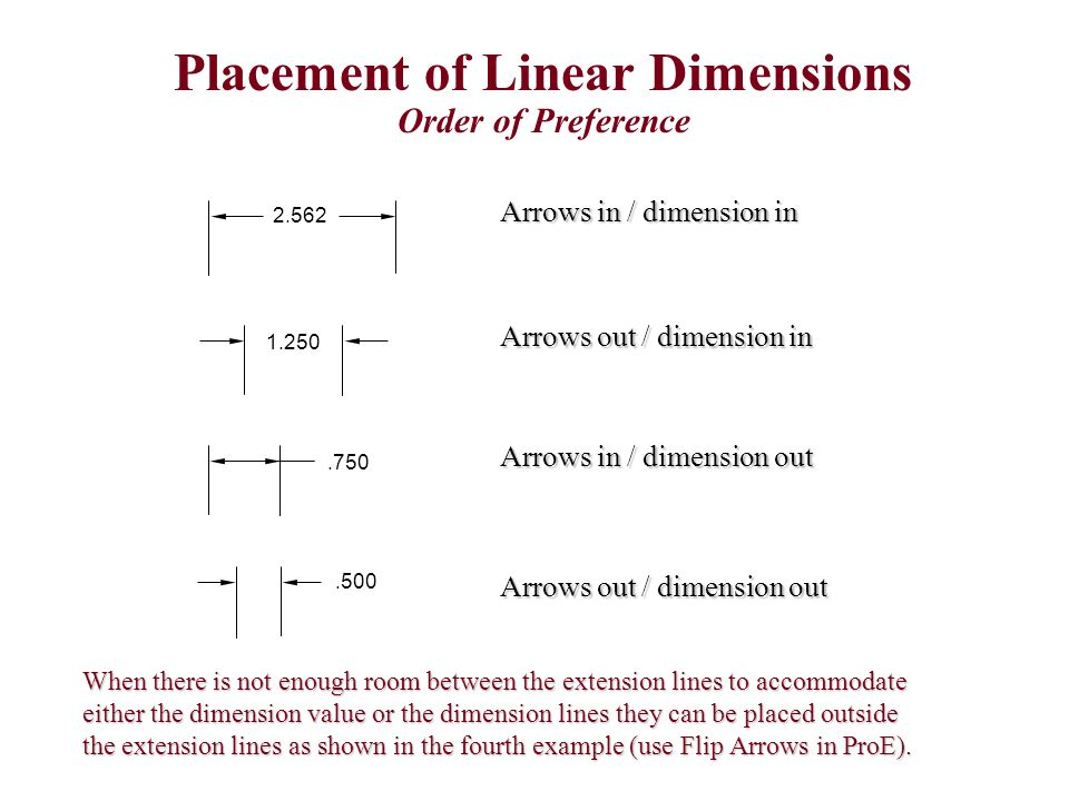 Arrows in / dimension in Arrows out / dimension in Arrows in / dimension out Arrows out / dimension out 2.562 1.250.750.500 Placement of Linear Dimens
