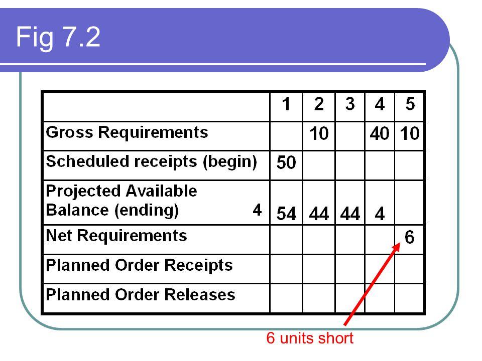 Fig 7.2 6 units short