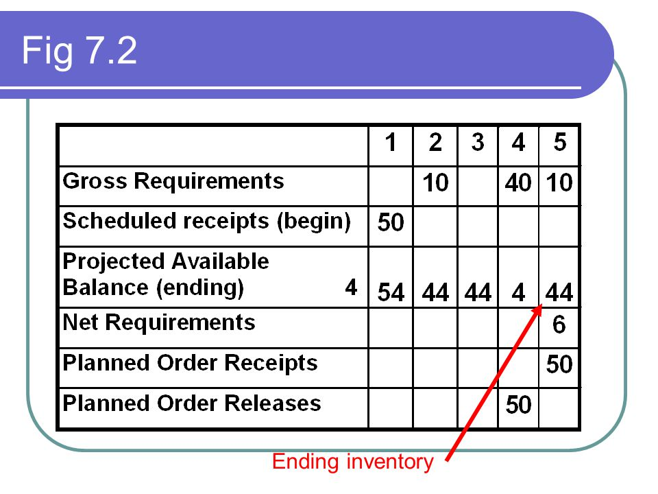 Fig 7.2 Ending inventory