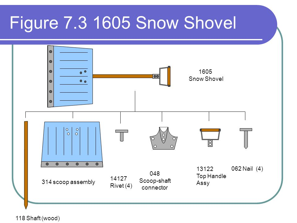 Figure 7.3 1605 Snow Shovel 1605 Snow Shovel 048 Scoop-shaft connector 13122 Top Handle Assy 314 scoop assembly 118 Shaft (wood) 062 Nail (4) 14127 Rivet (4)
