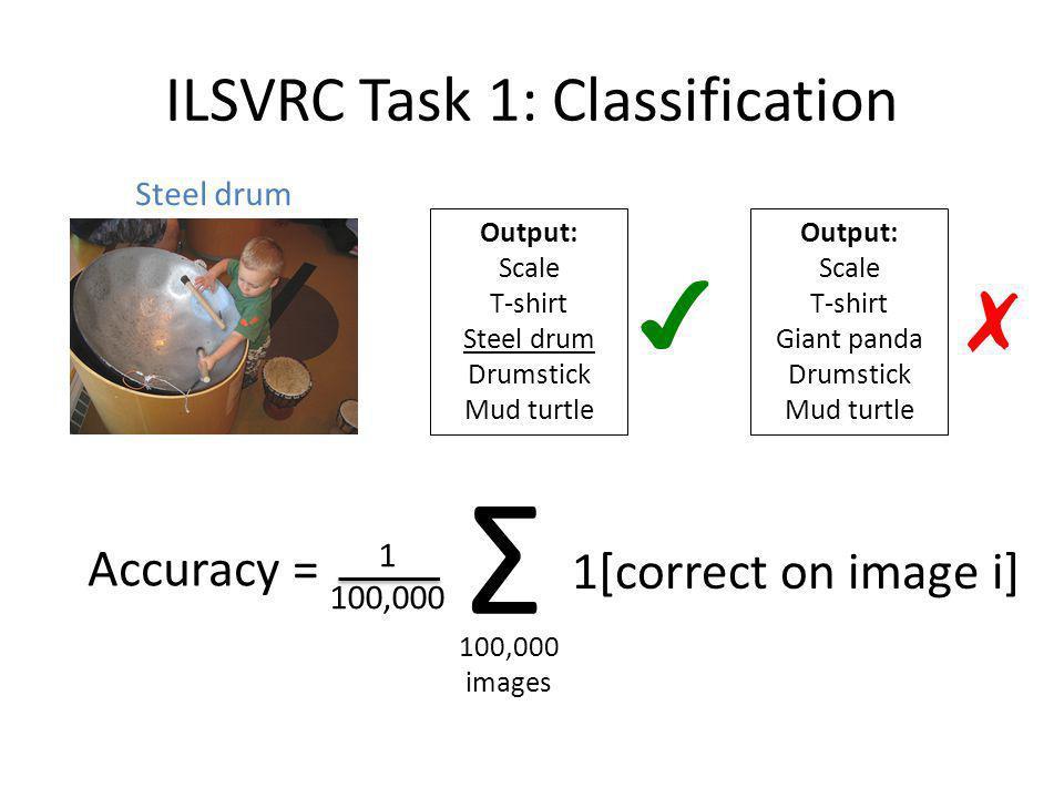 ILSVRC Task 1: Classification Output: Scale T-shirt Steel drum Drumstick Mud turtle Steel drum Accuracy = Output: Scale T-shirt Giant panda Drumstick