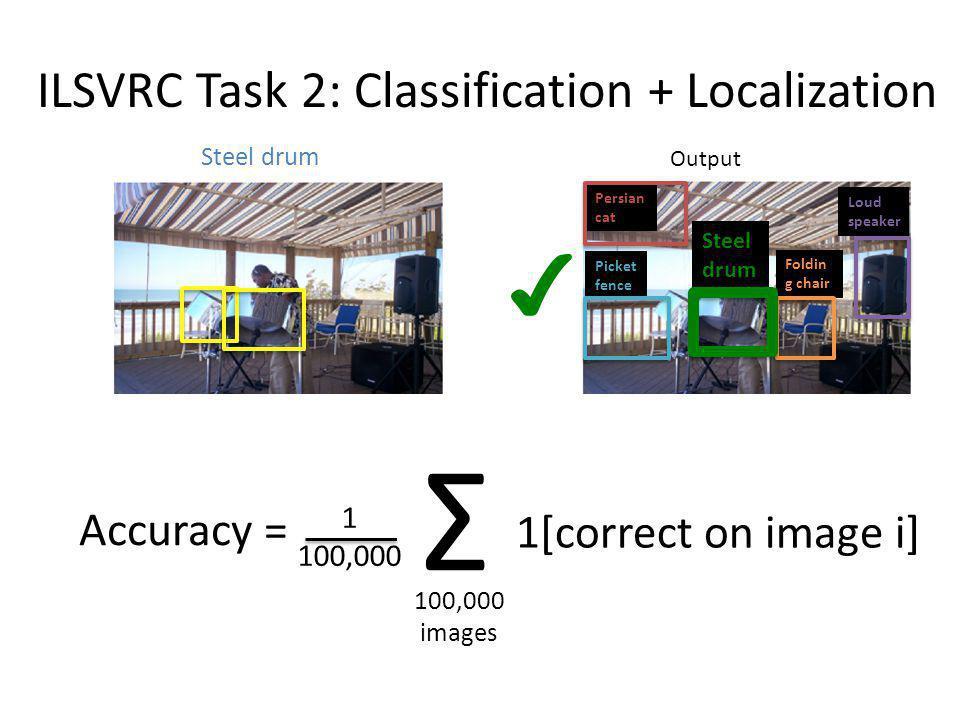 Foldin g chair Persian cat Loud speaker Steel drum Picket fence Output Steel drum ILSVRC Task 2: Classification + Localization Accuracy = Σ 100,000 im