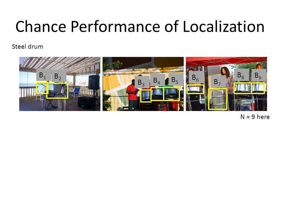 Chance Performance of Localization B1B1 B2B2 B 3,4,5,6,… Steel drum B1B1 B2B2 B3B3 B4B4 B5B5 B6B6 B7B7 B8B8 B9B9 N = 9 here