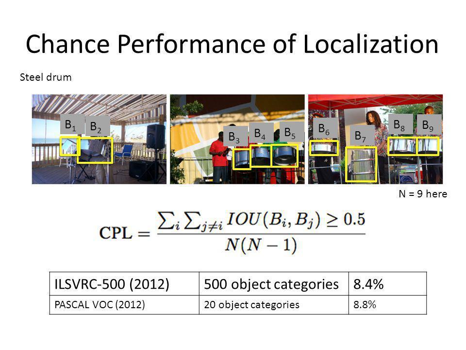 Chance Performance of Localization B1B1 B2B2 B 3,4,5,6,… Steel drum ILSVRC-500 (2012)500 object categories8.4% PASCAL VOC (2012)20 object categories8.