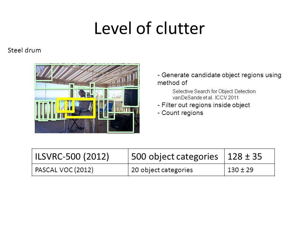 Level of clutter Steel drum - Generate candidate object regions using method of Selective Search for Object Detection vanDeSande et al. ICCV 2011 - Fi