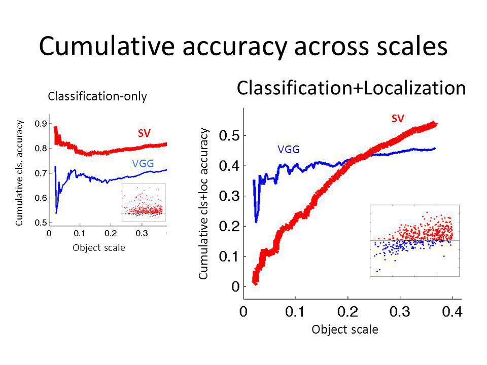 Cumulative accuracy across scales SV VGG SV VGG Object scale Cumulative cls. accuracy Classification-only Classification+Localization Cumulative cls+l