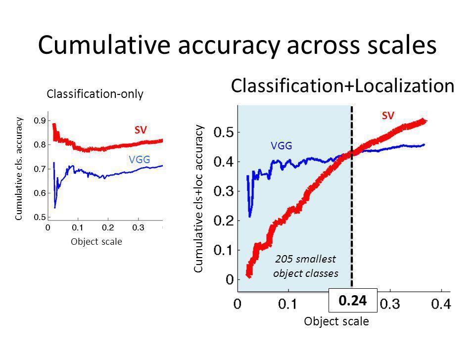 Cumulative accuracy across scales SV VGG SV Object scale Cumulative cls. accuracy Classification-only Classification+Localization Cumulative cls+loc a