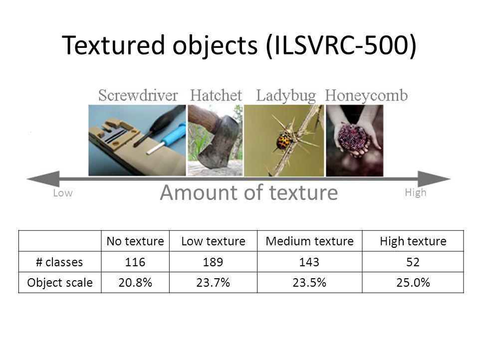 No textureLow textureMedium textureHigh texture # classes11618914352 Object scale20.8%23.7%23.5%25.0% Textured objects (ILSVRC-500) Amount of texture