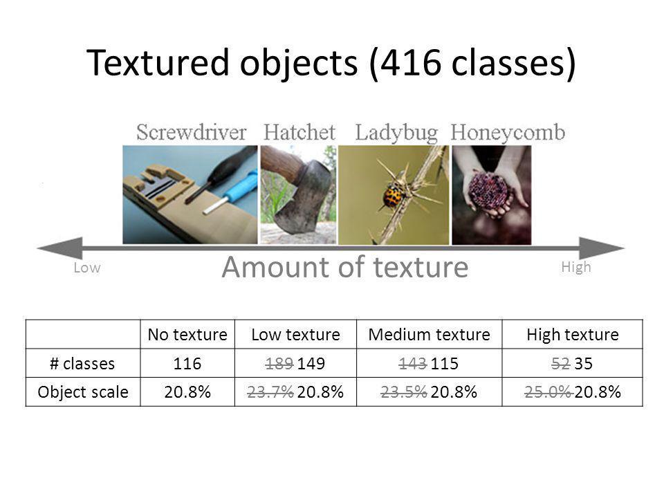 No textureLow textureMedium textureHigh texture # classes116189 149143 11552 35 Object scale20.8%23.7% 20.8%23.5% 20.8%25.0% 20.8% Textured objects (4