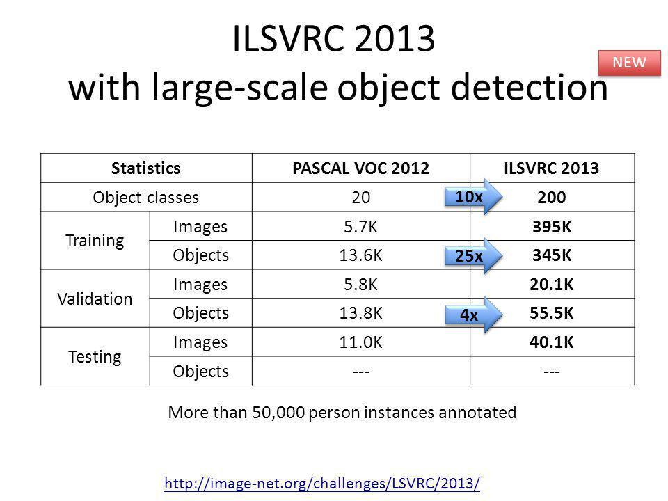 ILSVRC 2013 with large-scale object detection StatisticsPASCAL VOC 2012ILSVRC 2013 Object classes20200 Training Images5.7K395K Objects13.6K345K Valida