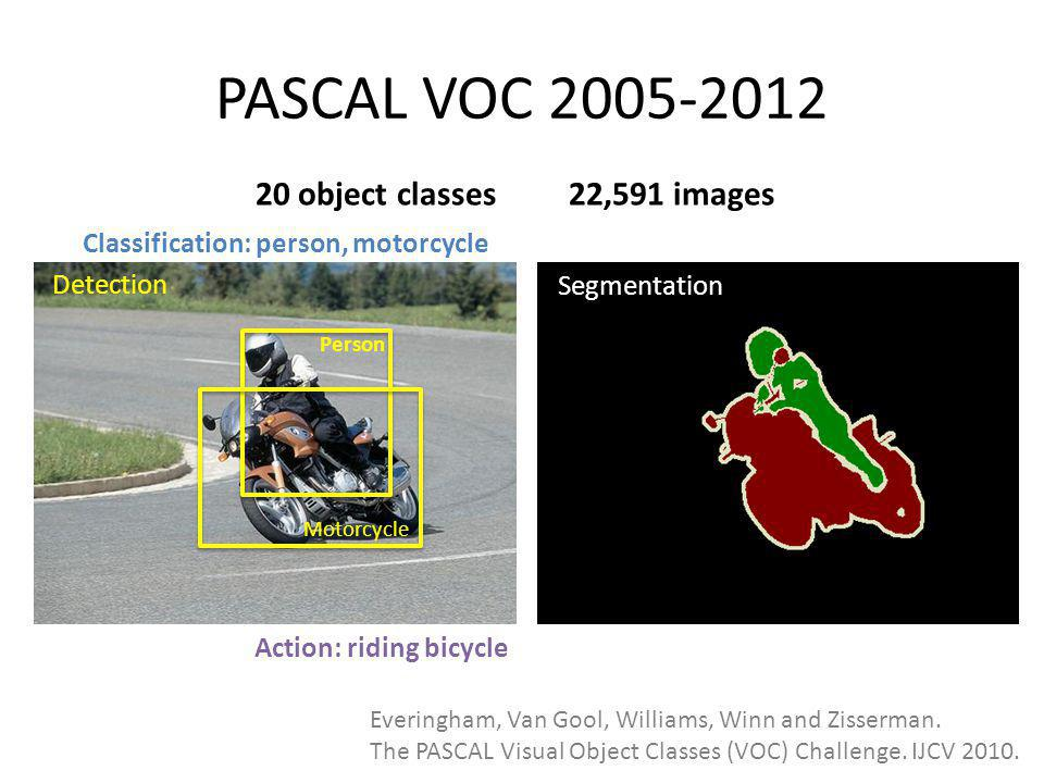 Large Scale Visual Recognition Challenge (ILSVRC) 2010-2012 20 object classes22,591 images 1000 object classes1,431,167 images Dalmatian http://image-net.org/challenges/LSVRC/{2010,2011,2012}