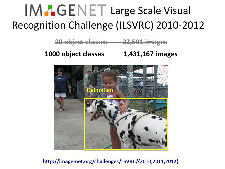ILSVRC Task 2: Classification + Localization ISI OXFORD_VGG SuperVision Accuracy (5 predictions)