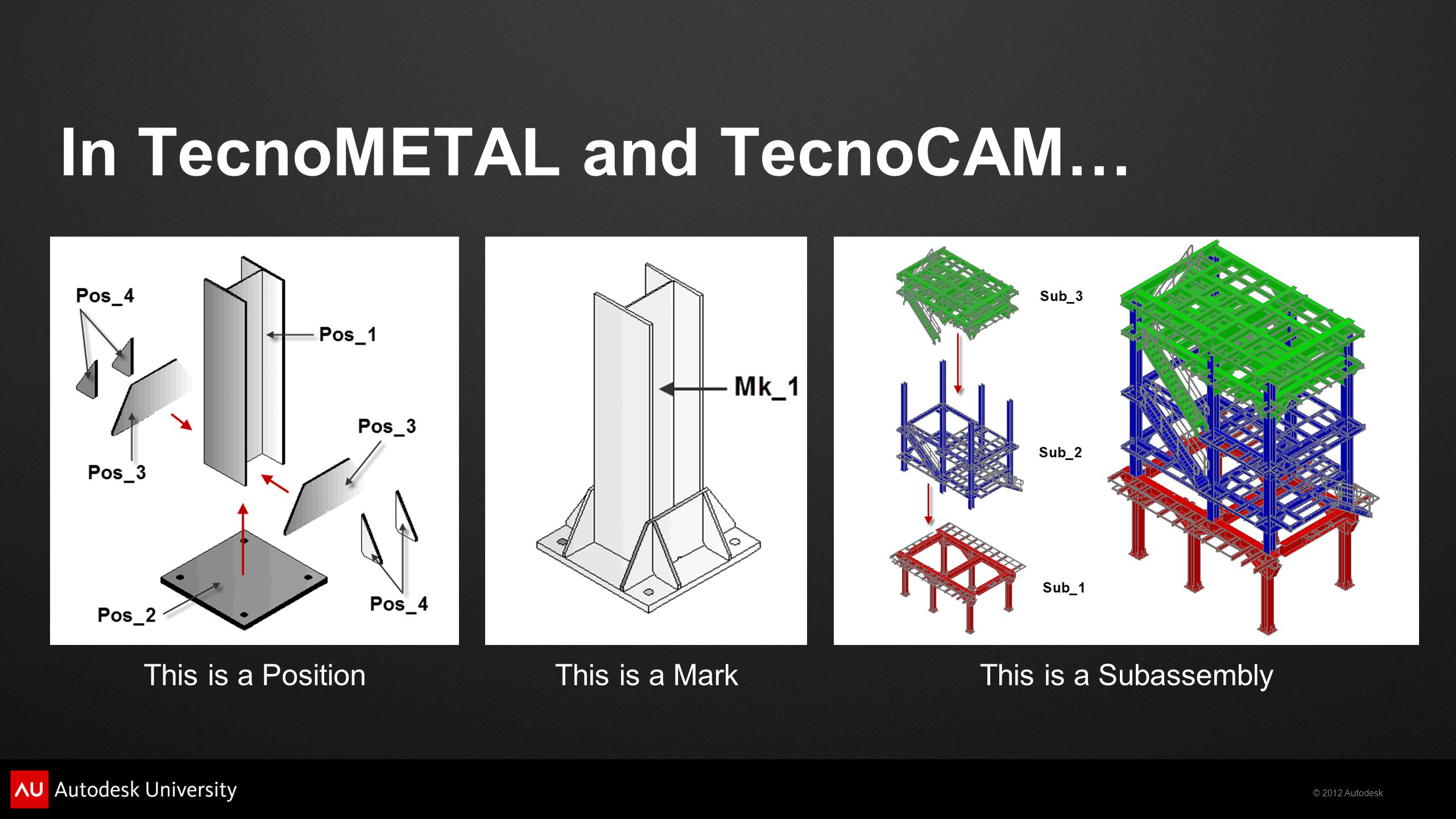 © 2012 Autodesk In TecnoMETAL and TecnoCAM… This is a PositionThis is a MarkThis is a Subassembly