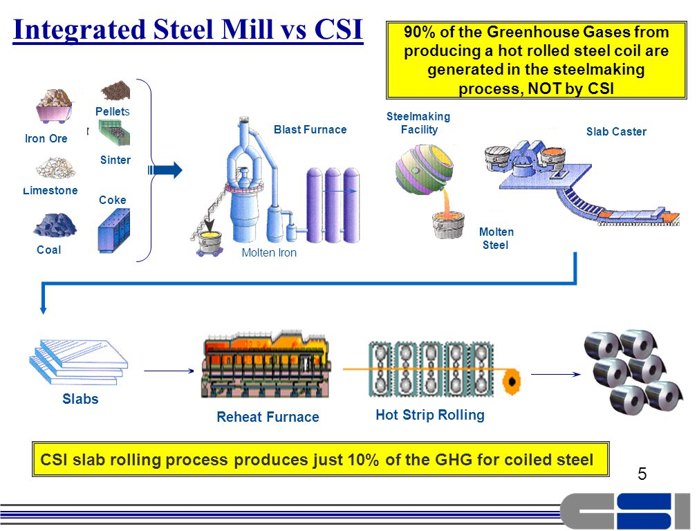 5 Limestone Coal Iron Ore Sinter Coke Pellets Molten Iron Blast Furnace Caster Slab Caster Steelmaking Facility Molten Steel Slabs Hot Strip Rolling Reheat Furnace Integrated Steel Mill vs CSI 90% of the Greenhouse Gases from producing a hot rolled steel coil are generated in the steelmaking process, NOT by CSI CSI slab rolling process produces just 10% of the GHG for coiled steel