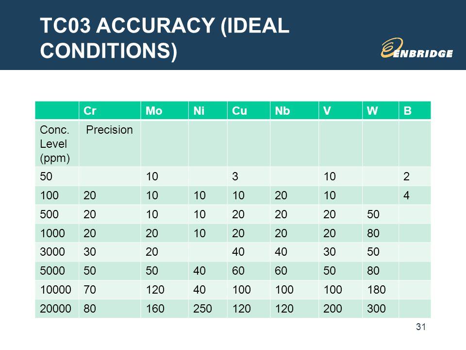 TC03 ACCURACY (IDEAL CONDITIONS) 31 CrMoNiCuNbVWB Conc. Level (ppm) Precision 50103 2 1002010 20104 5002010 20 50 100020 1020 80 3000302040 3050 50005