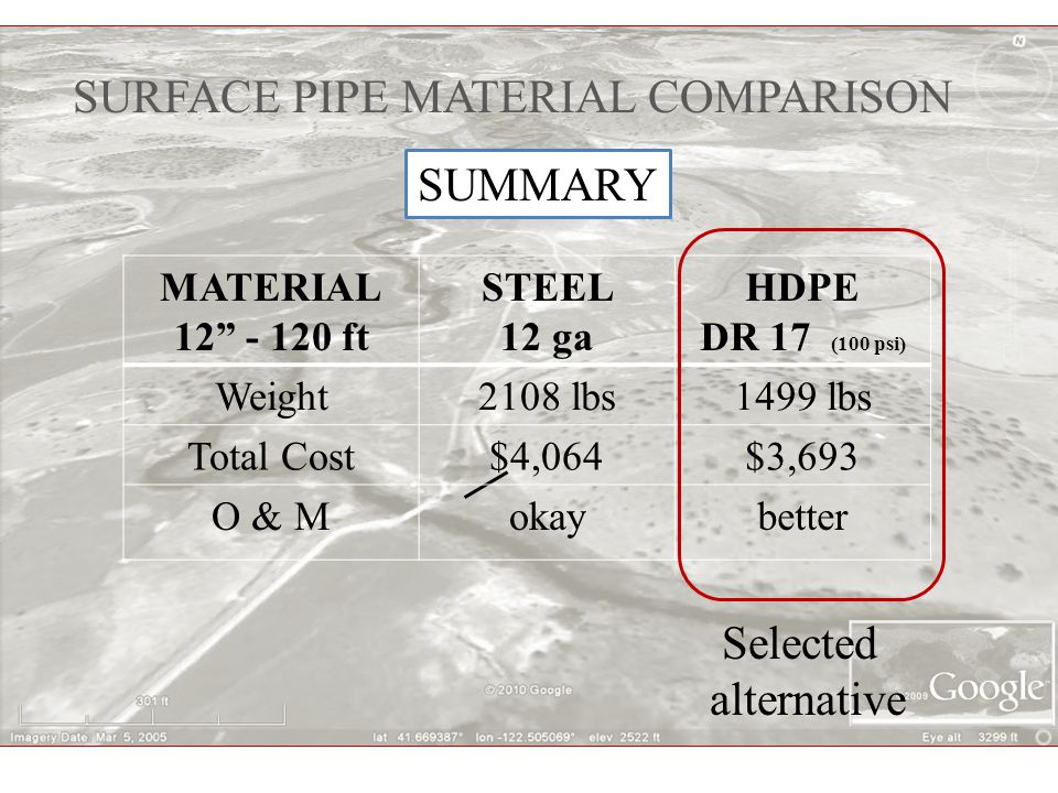 SURFACE PIPE MATERIAL COMPARISON MATERIAL 12 - 120 ft STEEL 12 ga HDPE DR 17 (100 psi) Weight2108 lbs1499 lbs Total Cost$4,064$3,693 O & Mokaybetter SUMMARY Selected alternative