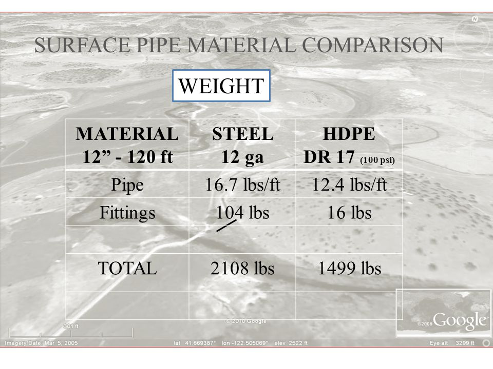 SURFACE PIPE MATERIAL COMPARISON MATERIAL 12 - 120 ft STEEL 12 ga HDPE DR 17 (100 psi) Pipe Material$16.40 ft$16.32 ft Fittings13 @ $62/ea2 @ $312/ea Delivery$500$ 0 TOTAL$3274$2632 MATERIAL COSTS