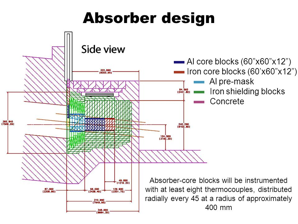 Absorber design Al core blocks (60x60x12) Iron core blocks (60x60x12) Al pre-mask Iron shielding blocks Concrete Absorber-core blocks will be instrumented with at least eight thermocouples, distributed radially every 45 at a radius of approximately 400 mm