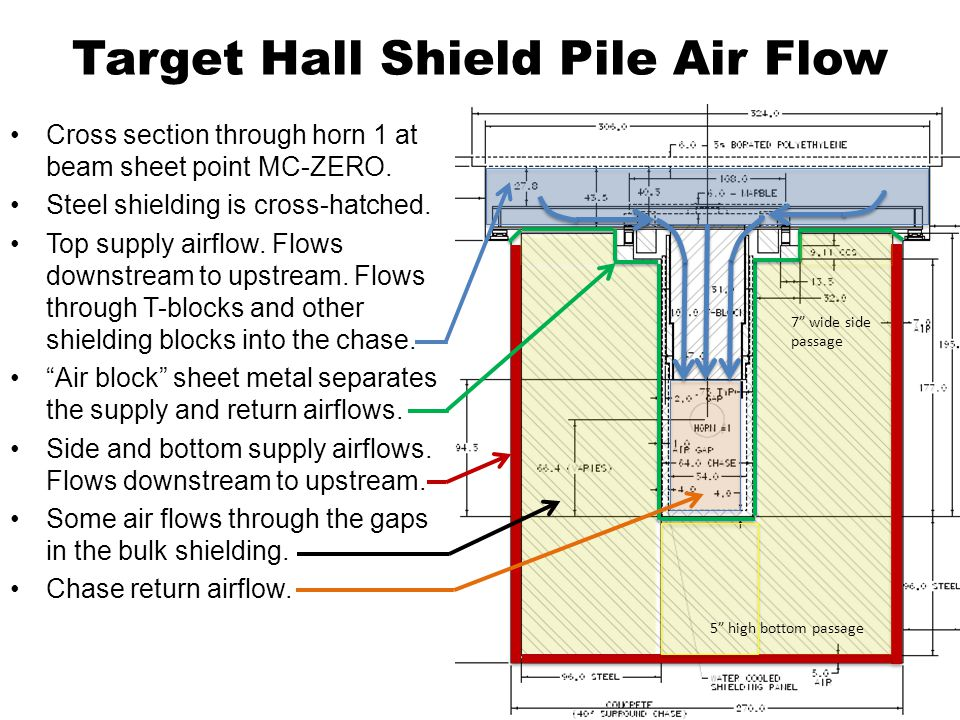Target Hall Shield Pile Air Flow Cross section through horn 1 at beam sheet point MC-ZERO.