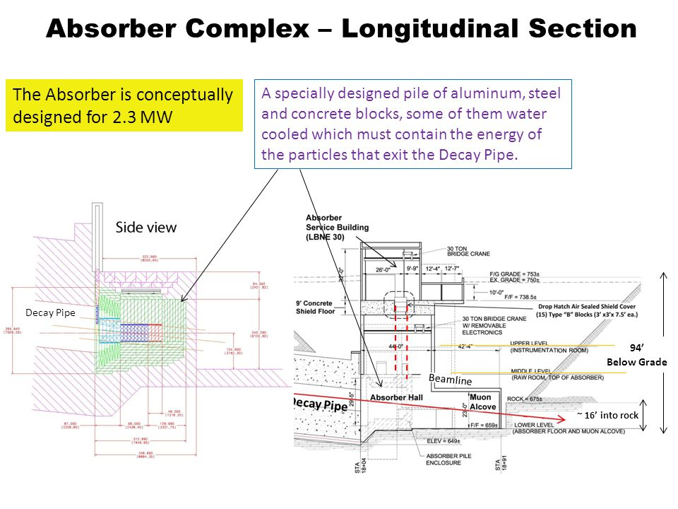 Absorber Complex – Longitudinal Section Decay Pipe 94 Below Grade ~ 16 into rock Beamline Decay Pipe The Absorber is conceptually designed for 2.3 MW A specially designed pile of aluminum, steel and concrete blocks, some of them water cooled which must contain the energy of the particles that exit the Decay Pipe.