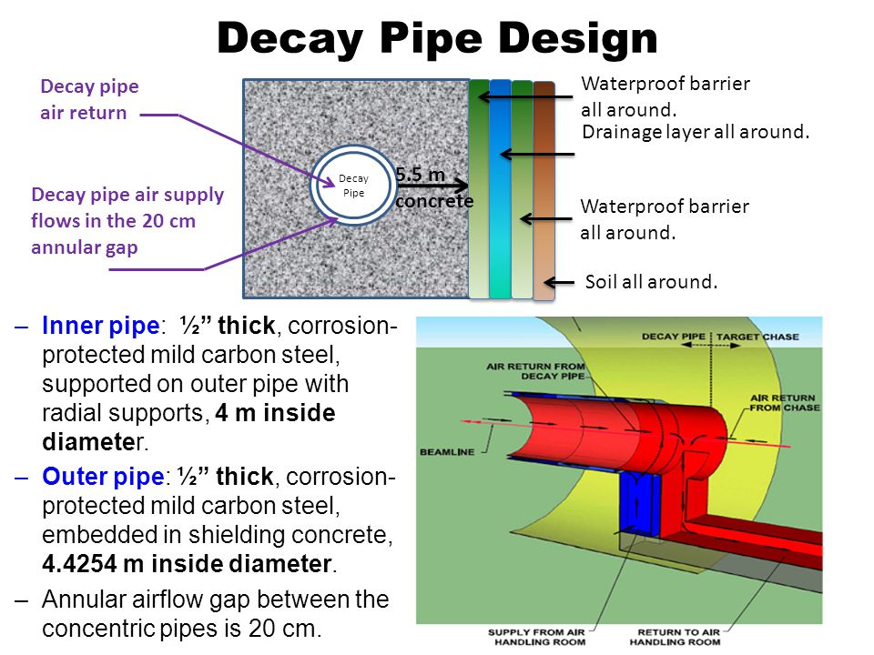 Decay Pipe Design Decay pipe air supply flows in the 20 cm annular gap Decay pipe air return Decay Pipe Waterproof barrier all around.