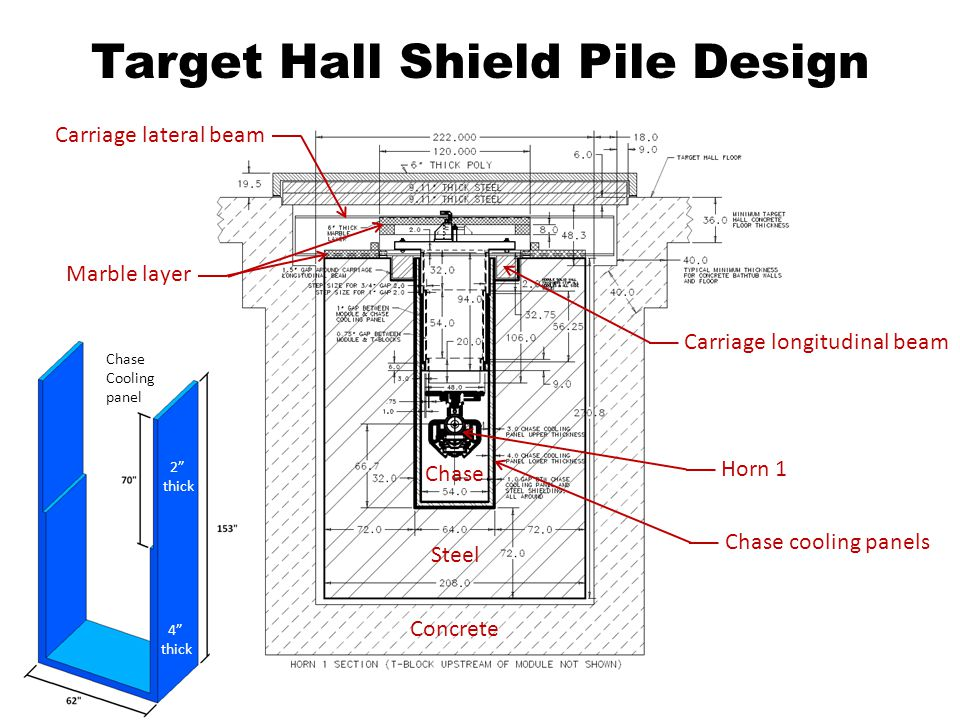Target Hall cooling panels Gun-drilled cooling channel Radiation labyrinth step In the base design cooling panels are made of carbon steel