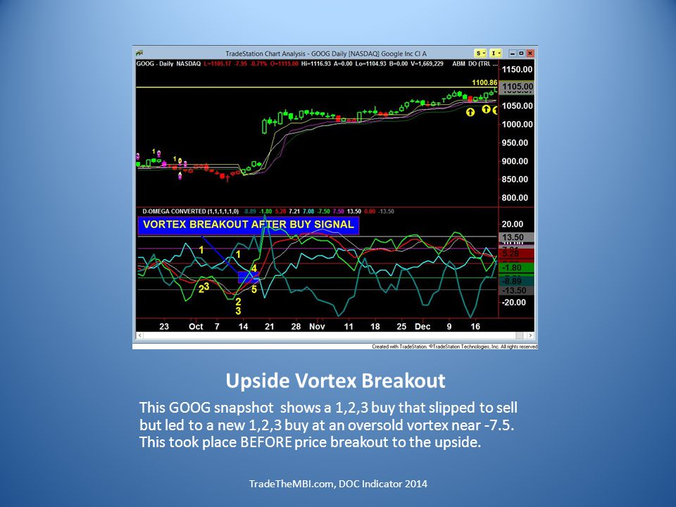 Upside Vortex Breakout This GOOG snapshot shows a 1,2,3 buy that slipped to sell but led to a new 1,2,3 buy at an oversold vortex near -7.5.