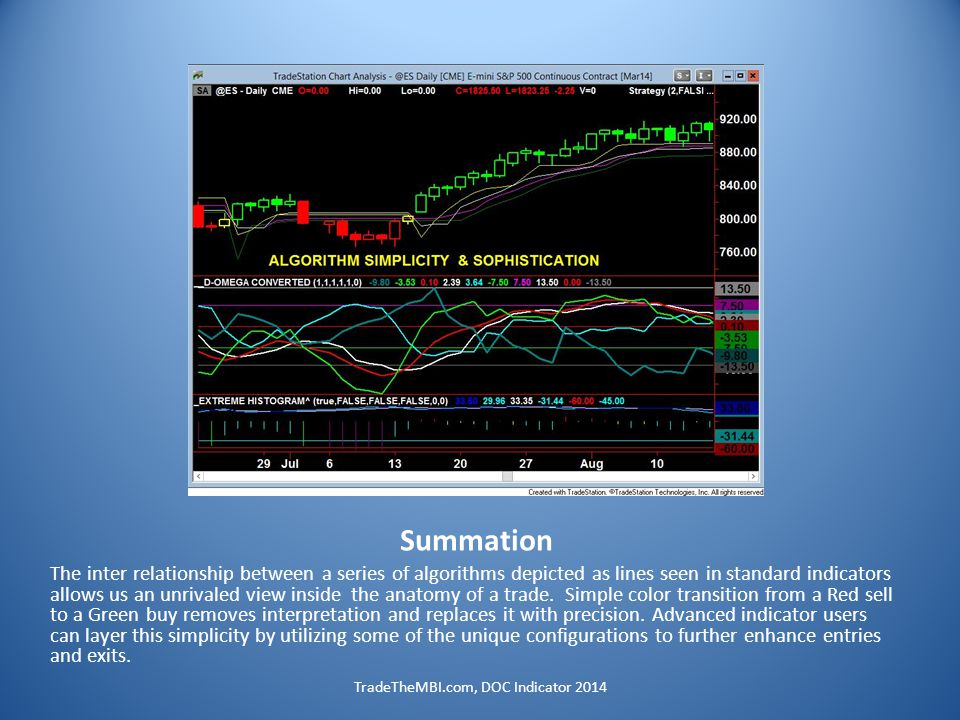 Summation The inter relationship between a series of algorithms depicted as lines seen in standard indicators allows us an unrivaled view inside the anatomy of a trade.
